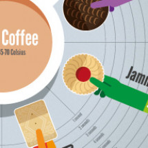 Tea & Biscuit Guide Infographic