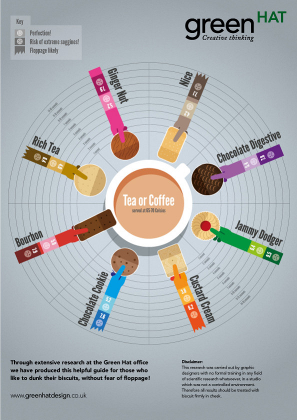 Tea &amp; Biscuit Guide Infographic