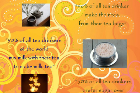 Tea Fact and Statistics Infographic
