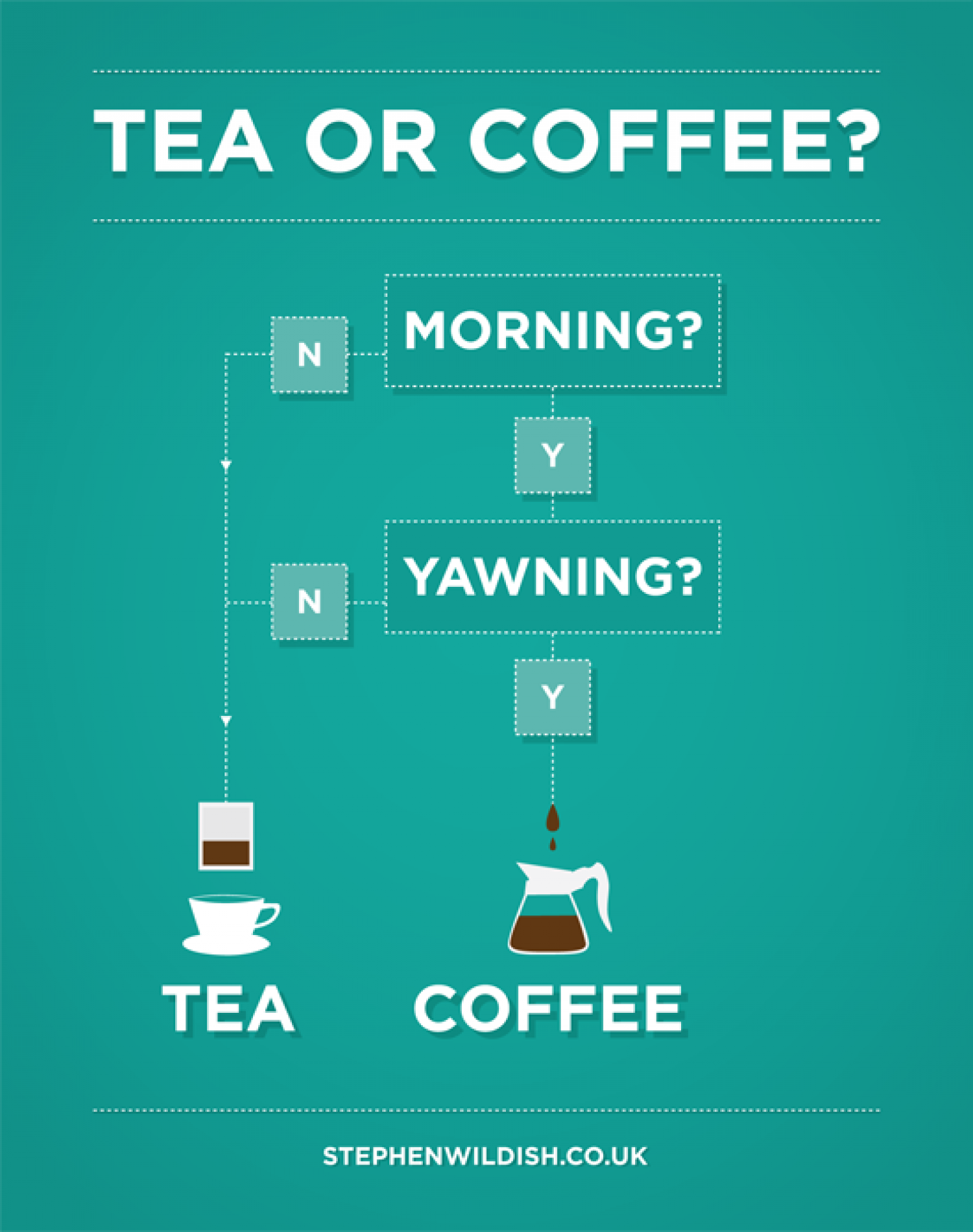 Tea or Coffee? Infographic