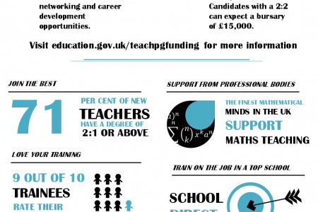 Teach Maths Infographic