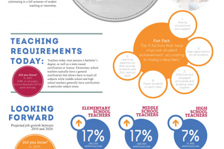 Teacher Education: Past, Present  Infographic