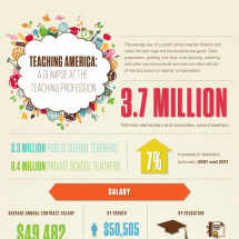 Teaching America: A Glimpse at The Profession of Teaching Infographic