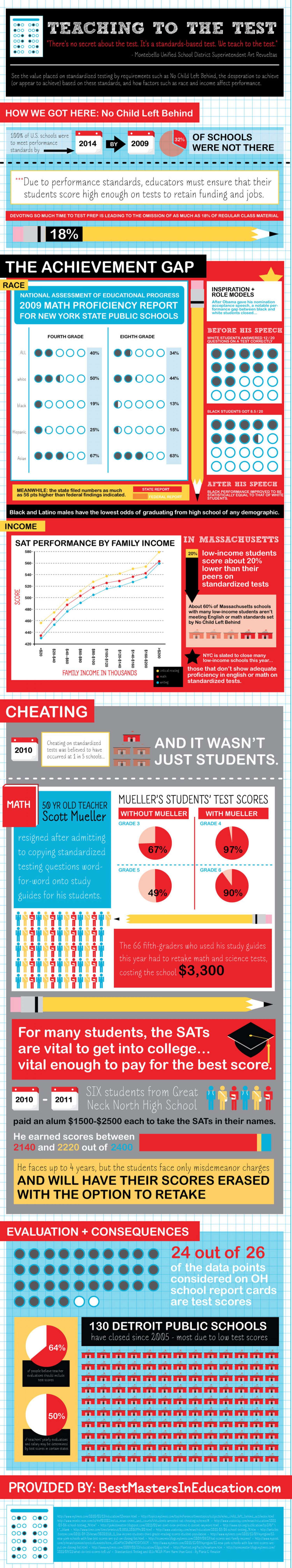 Teaching to the Test Infographic