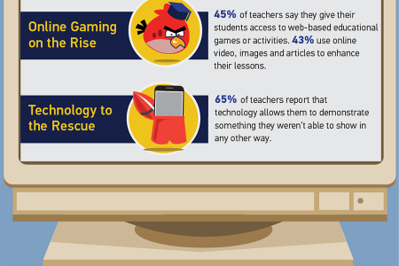 Teaching with Tech: How Blending Education and Technology Gives You a Leg Up in the Workforce Infographic