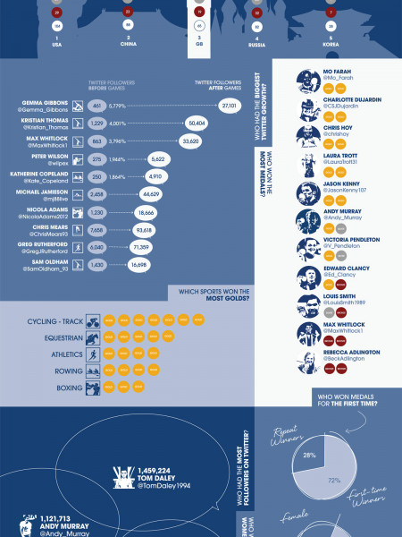 Team GB - The Results Infographic