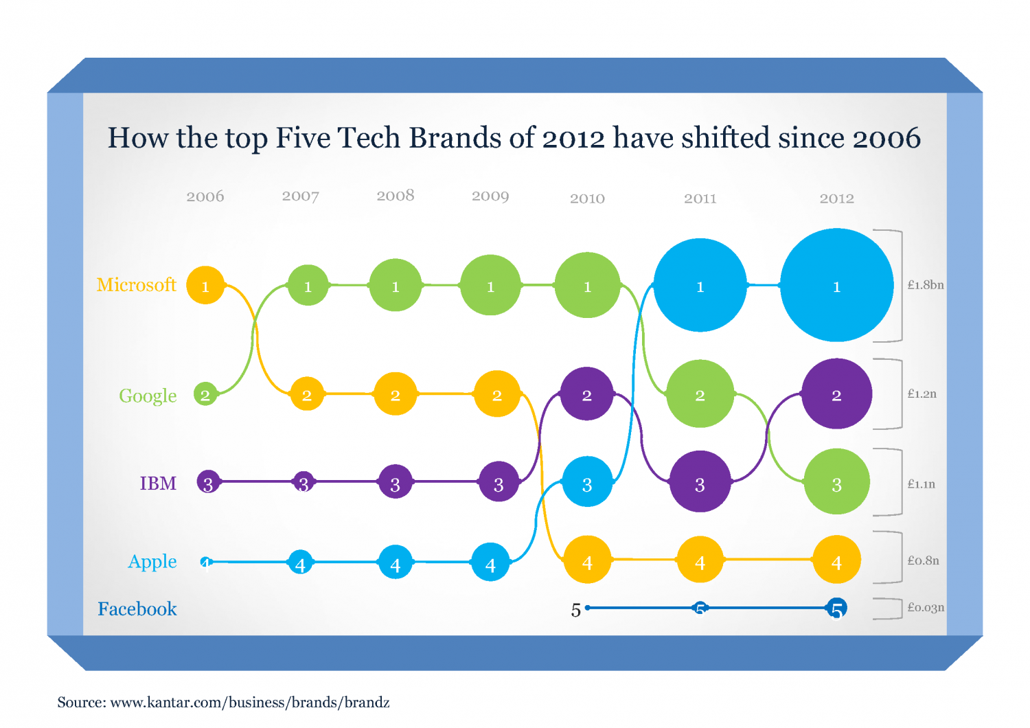 Tech Brand Value Infographic