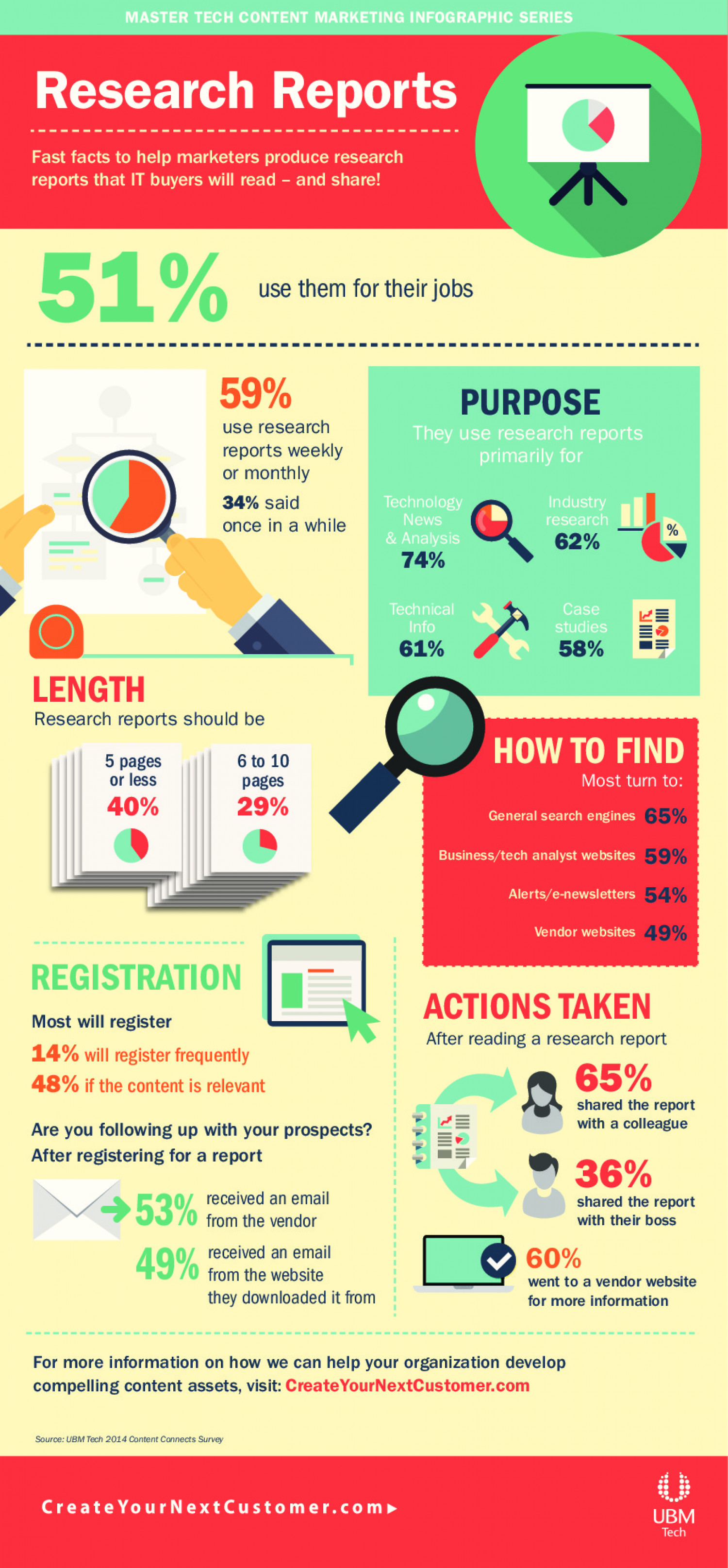 Master Tech Content Marketing Infographic Series: Research Reports Infographic