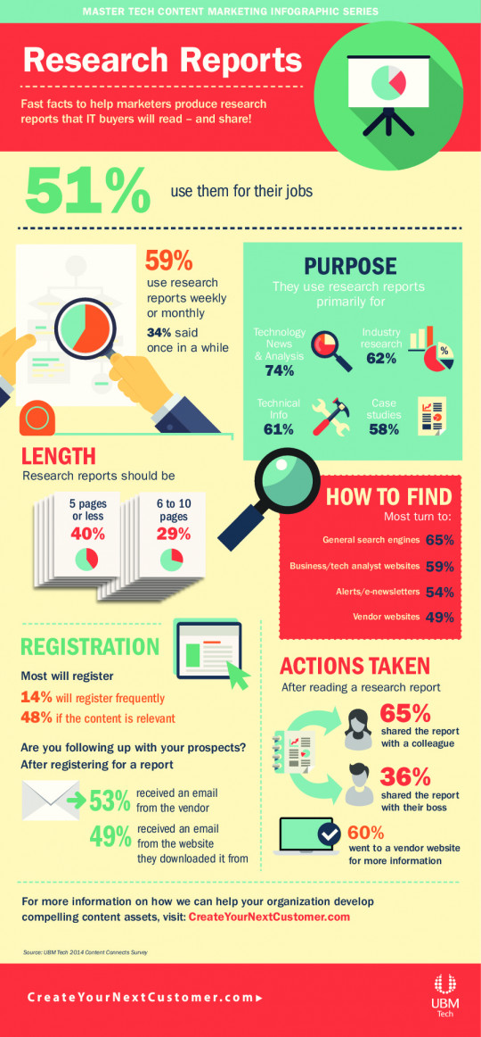 Infographics marketing research