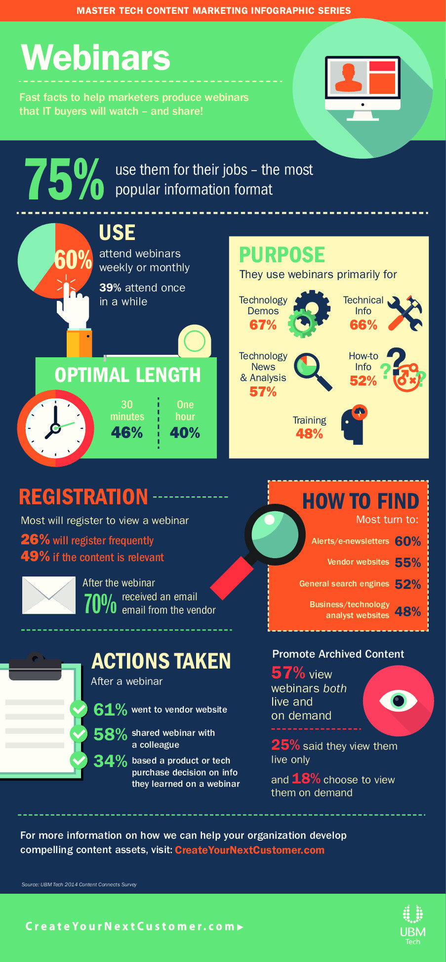 Tech Content Marketing Infographic Series: Webinars