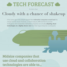 Tech Forecast: Cloudy with a Chance of Shakeup Infographic