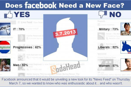 Tech Guys and Progressives Are Most Supportive of a Facebook Face Lift Infographic