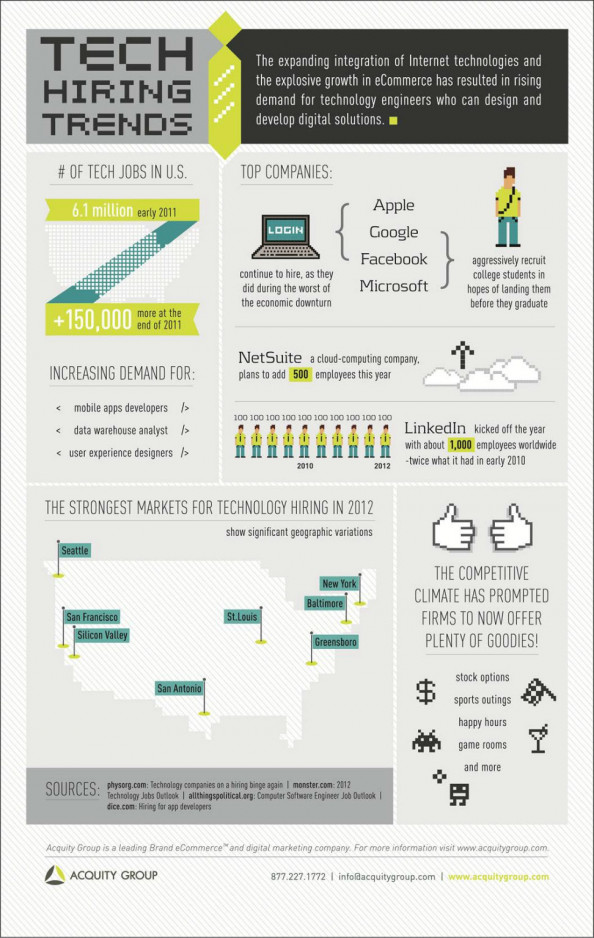Tech Hiring Trends 2012 Infographic