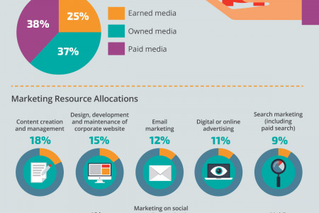 Tech Marketers are Focused on Digital Marketing Infographic