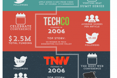 Tech Media The Ultimate Guide Infographic