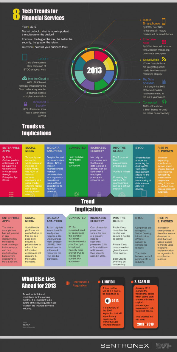 Tech Trends for 2013 Infographic