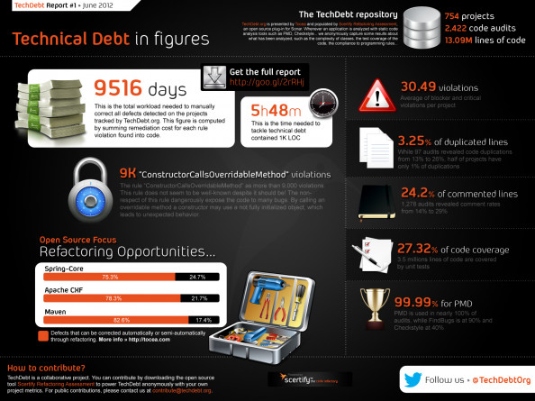 Technical Debt in figures Infographic