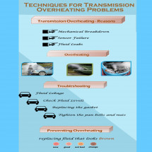 Techniques For Transmission Over Heating Problems Infographic