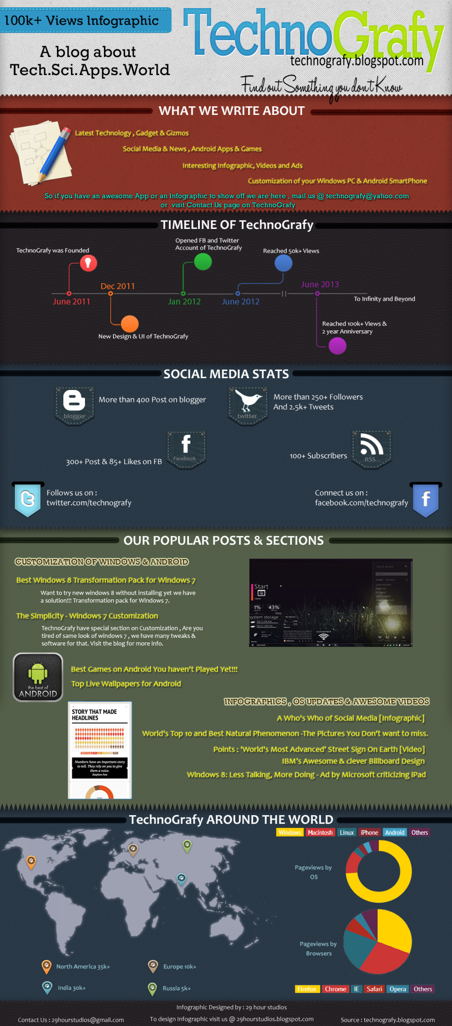 TechnoGrafy - a 100k+ views facts Infographic
