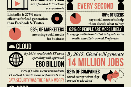 Technology & Business Infographic
