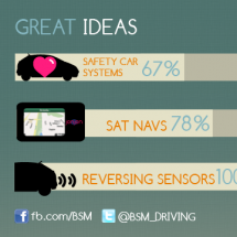 Technology and Driving Infographic
