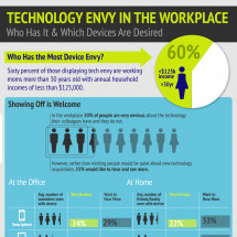 Technology Envy in the Workplace Infographic
