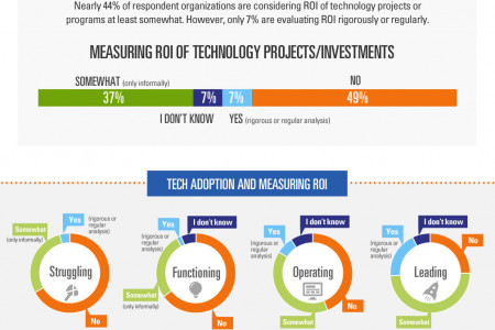 Technology: The Smart Investment Infographic