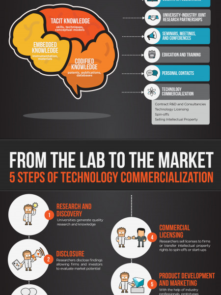 Technology Transfer: Commercializing and Innovation Infographic
