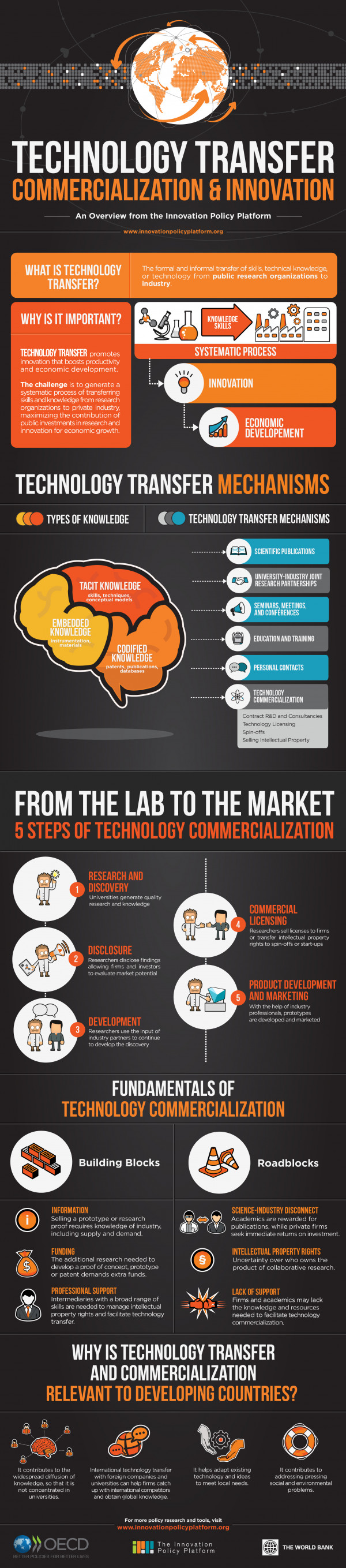 Technology Transfer: Commercialization and Innovation