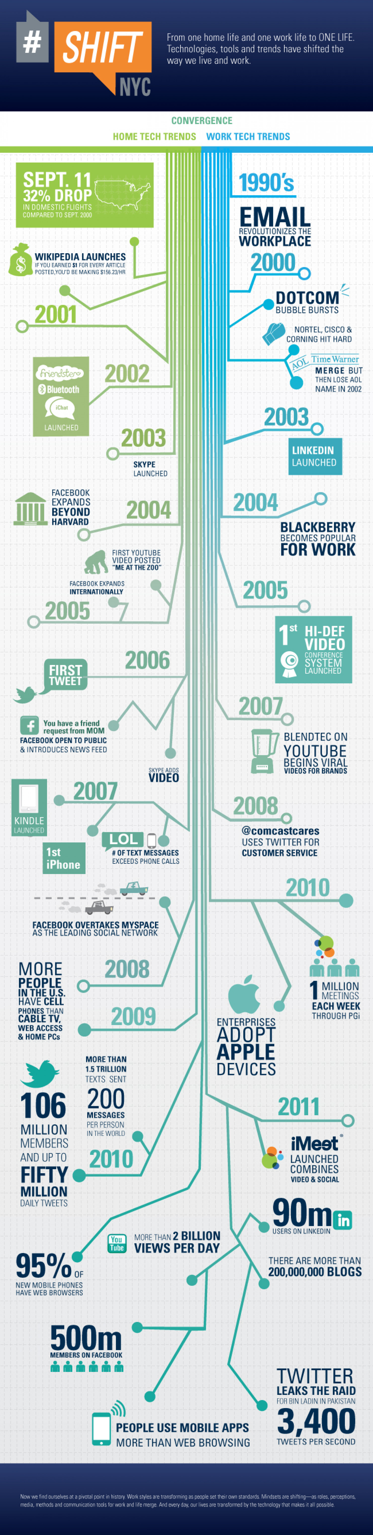 Technology Trends Infographic