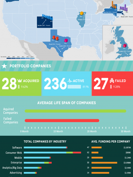 TechStars Accelerator By The Numbers Infographic