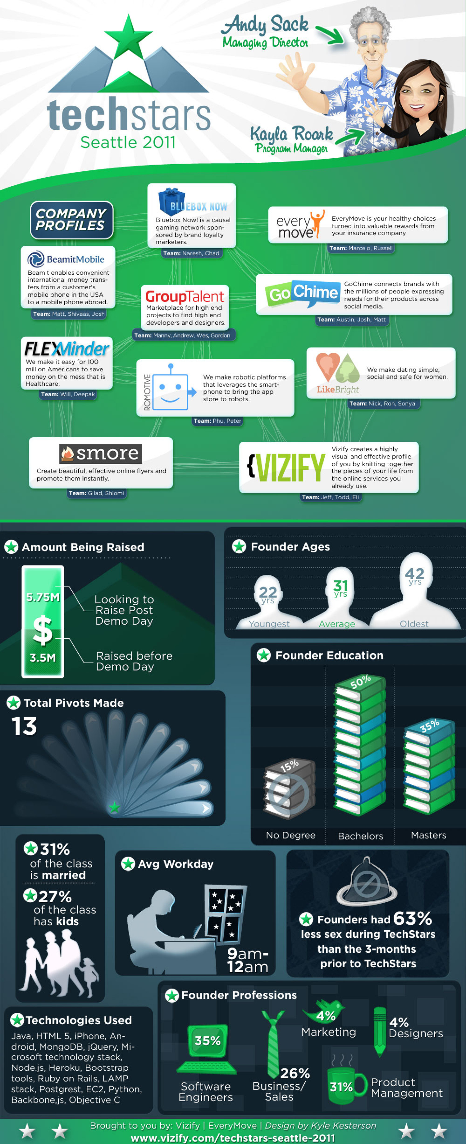 TechStars ruins your sex life Infographic