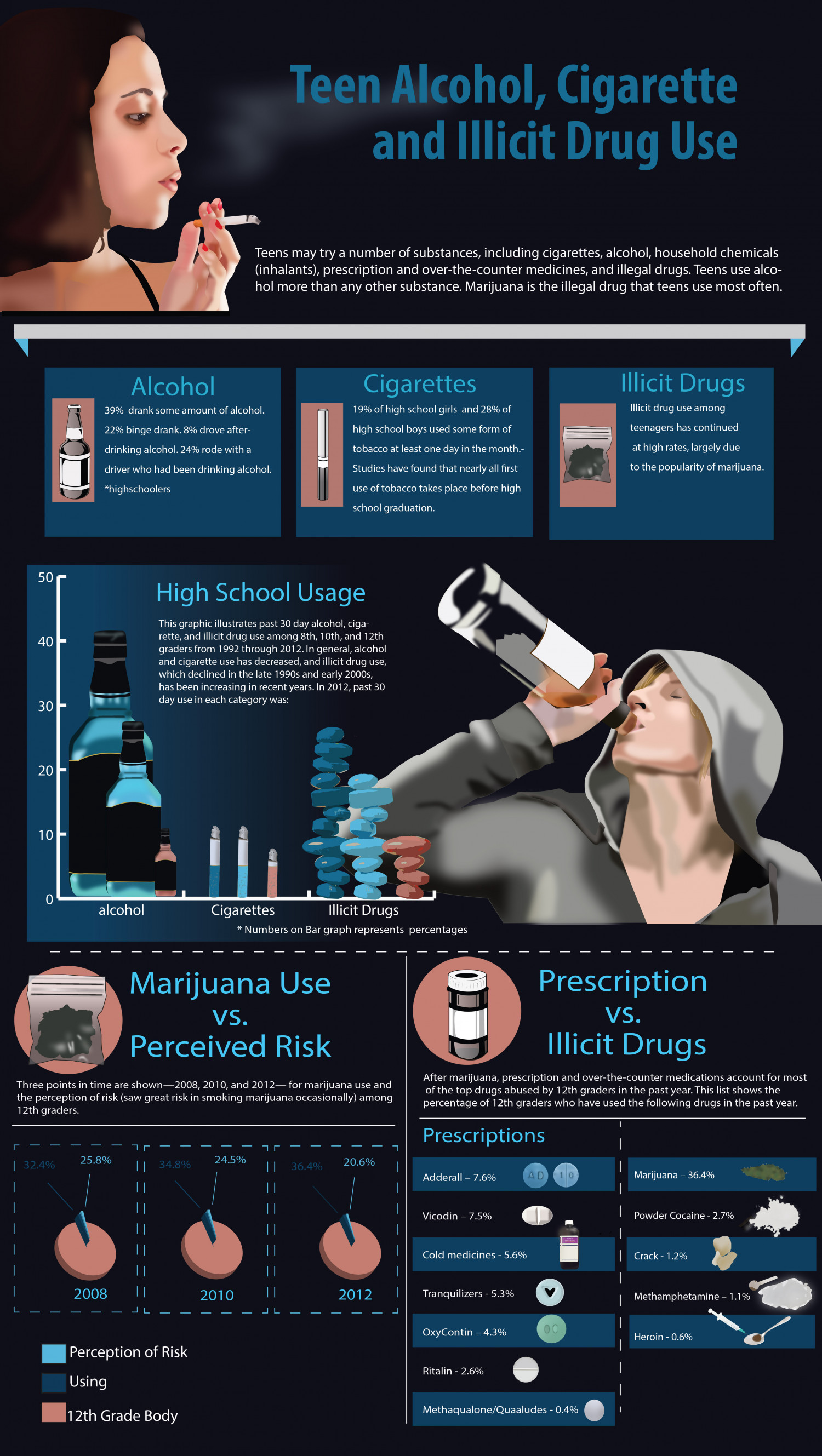 Teen Alcohol, Cigarette and Illicit Drug Use Infographic
