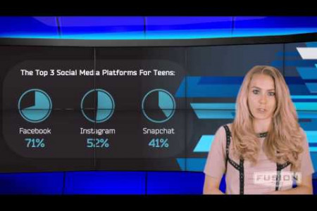 Teens and the Things They Share Through Social Media Infographic
