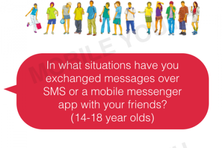 Teens, Messaging & Smartphones: How do youth use mobile technology in their offline lives? Infographic