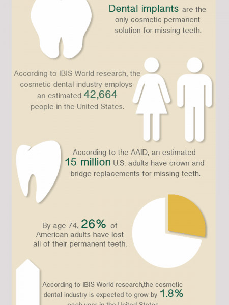 All About Teeth Infographic