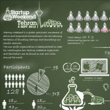 Tehran startup Weekend 2012 Infographic