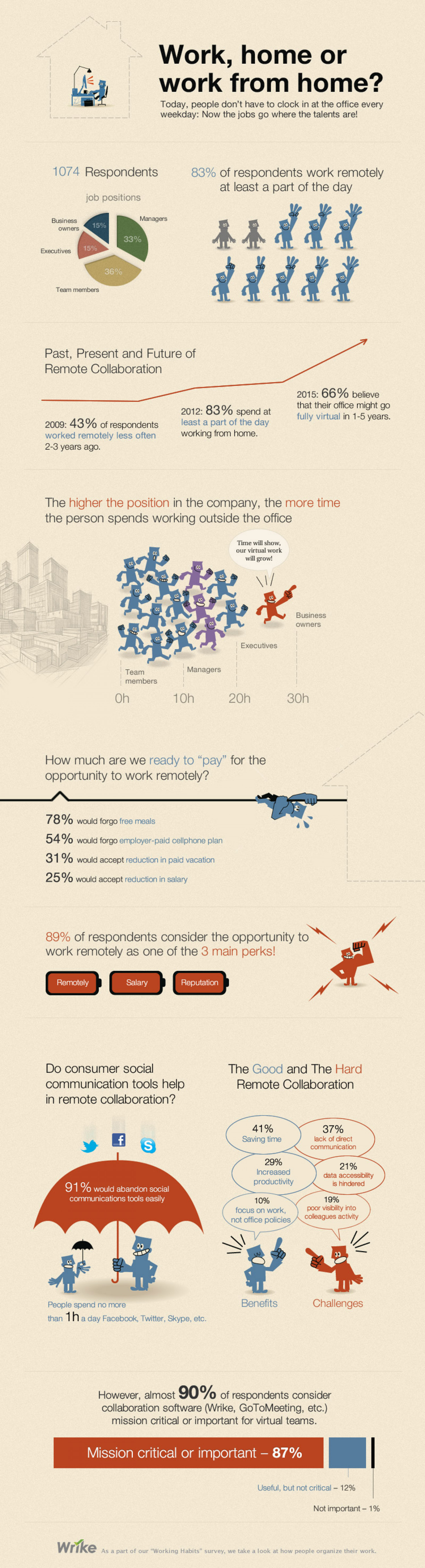 Telecommuting Becoming More Prevalent  Infographic