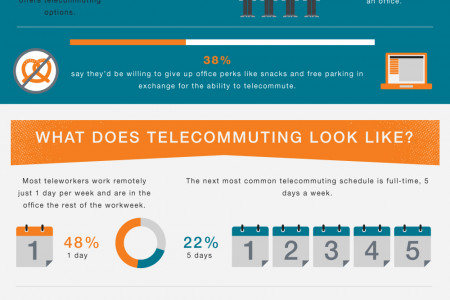 Telecommuting: How Modern Knowledge Workers Thrive Infographic