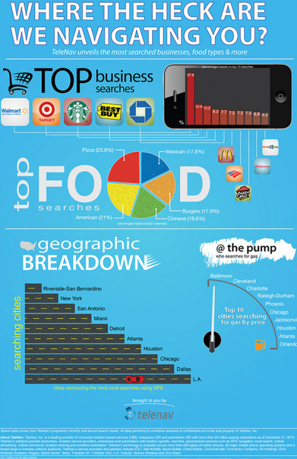 TeleNav Reveals Exactly How People Are Using GPS [INFOGRAPHIC ... Infographic