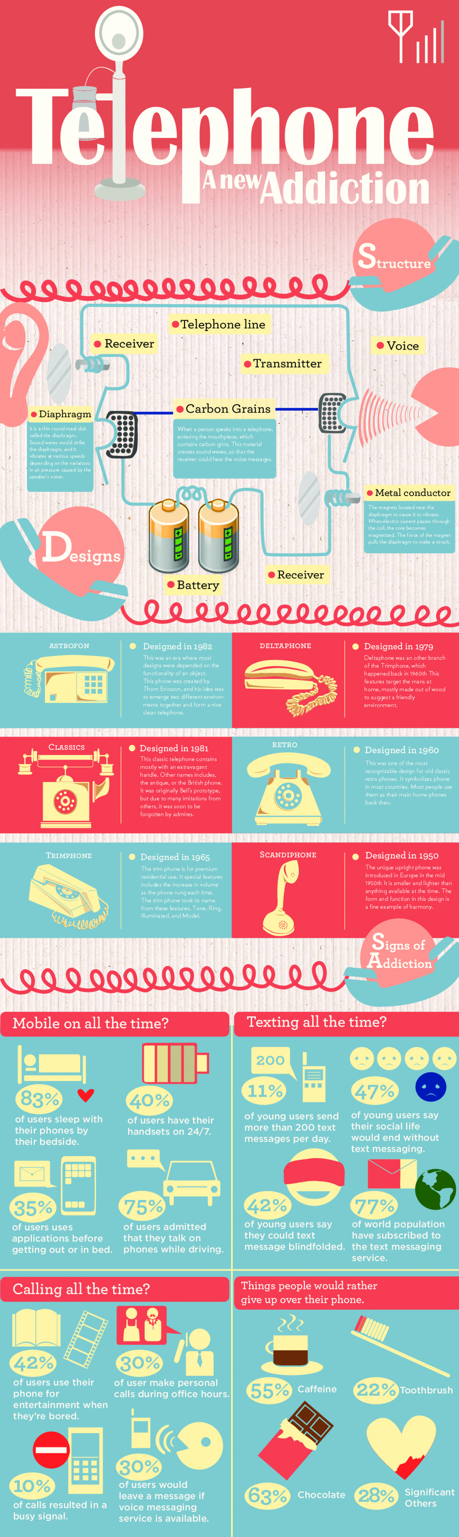Telephone : A new Addiction Infographic