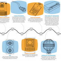 Television technology milestones Infographic