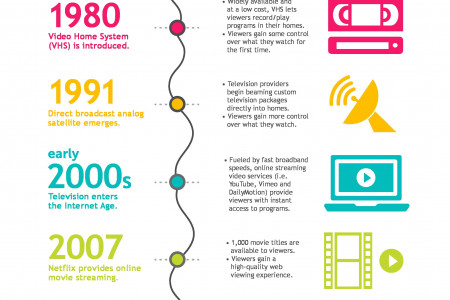 Television: Then vs. Now Infographic