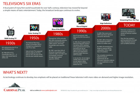 Television's Six Eras Infographic