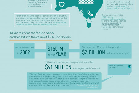 Telstra Celebrates 10 Years of Access for Everyone Infographic