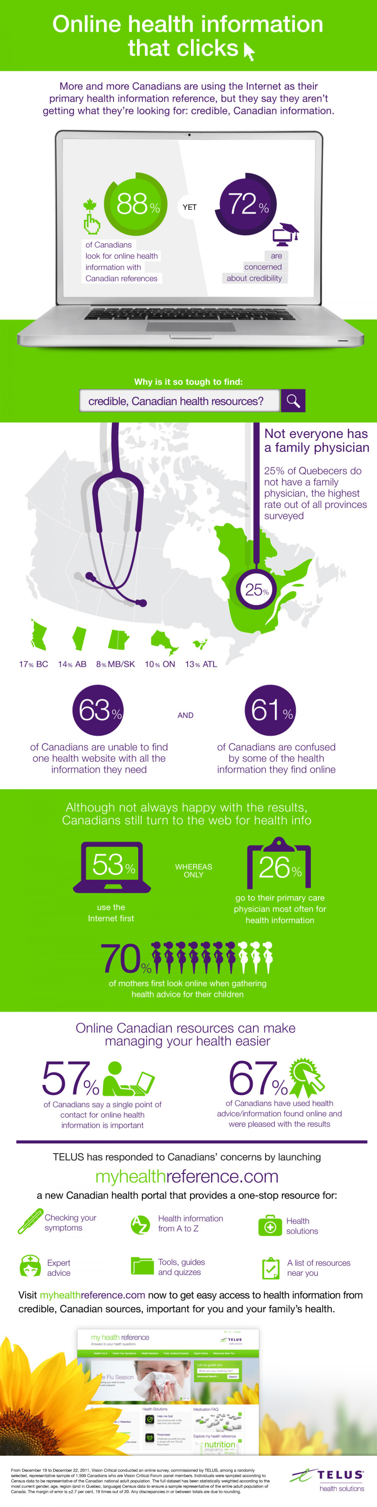 Telus My Health Reference Source Infographic
