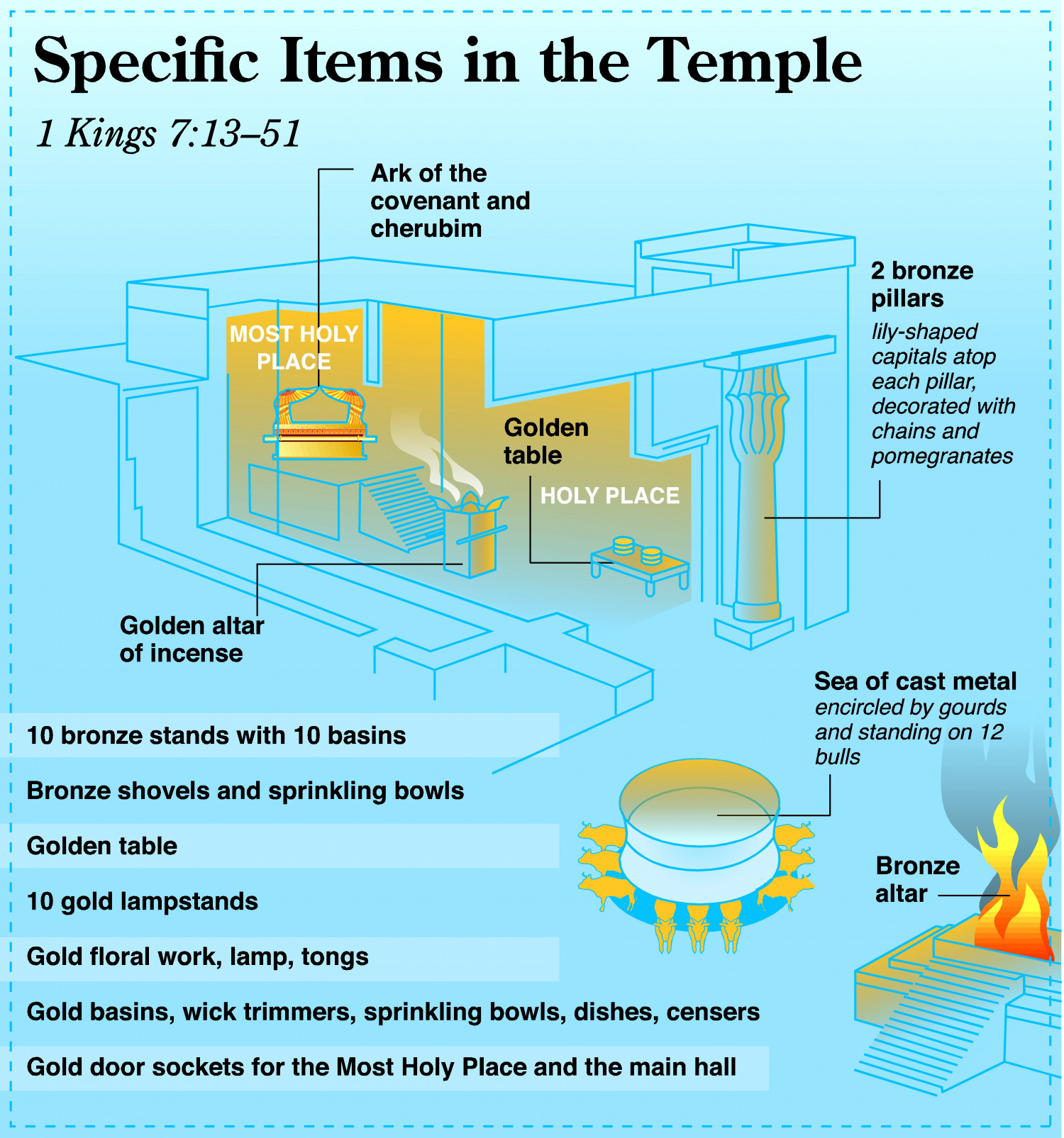 Specific Items in the Temple Infographic