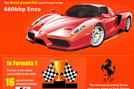 Ten Amazing Facts About Ferrari Infographic