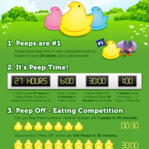 Ten Fun Facts About Peeps Infographic