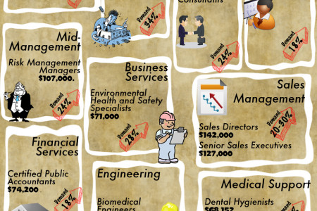 Ten Great Careers for the Future Infographic